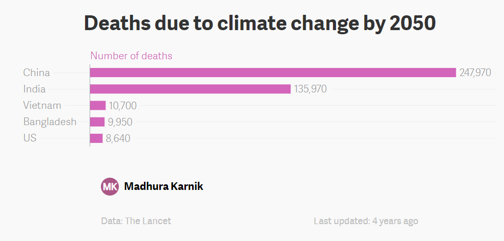 Deaths due to climate change by 2050