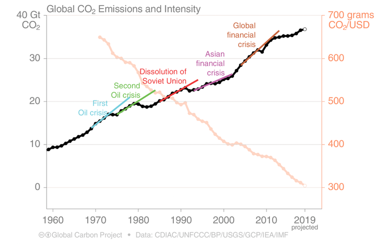 Drop and Rebound effect that Past crisis had on Global CO2 emissions