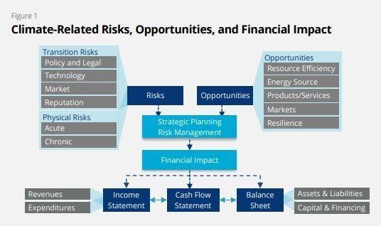 Análisis de escenarios futuros como TCFD ayudan a las empresas a ser resilientes frente a una crisis