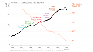 Global CO2 emissions and intensity