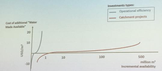 Las inversiones en eficiencia hídrica disminuyen con el tiempo