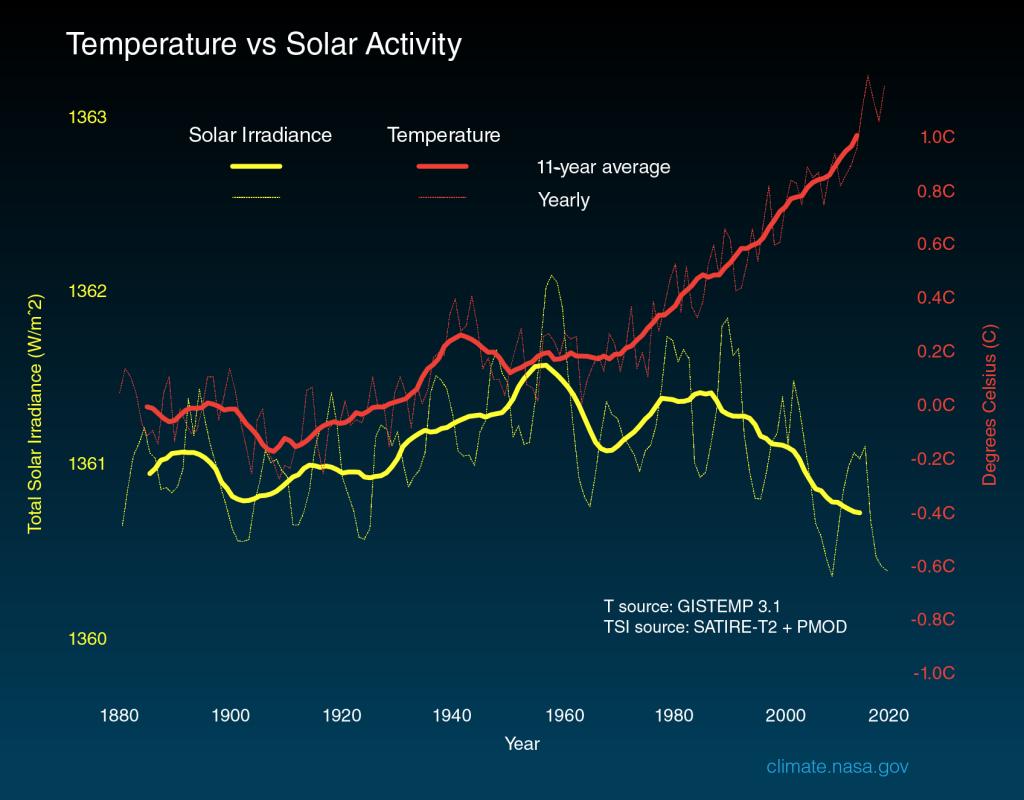 Relación entre temperatura de la tierra y la actividad solar