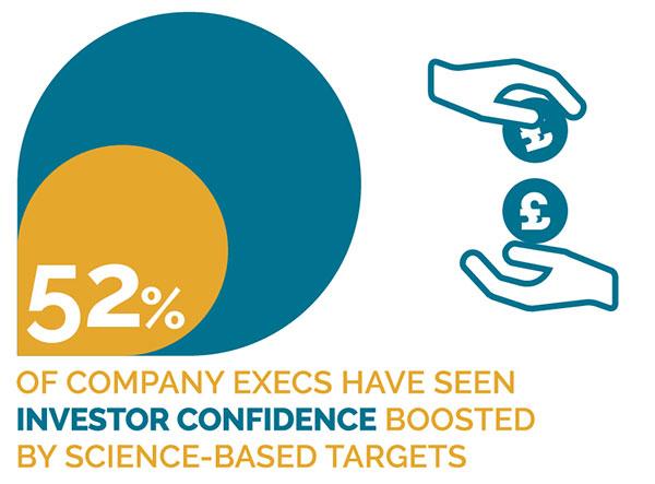 Aumentar la confianza de los inversores es uno de los beneficios de establecer objetivos basados en la ciencia SBTi