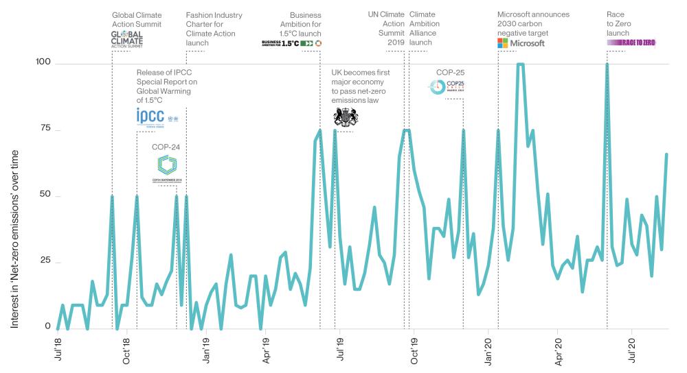 Growing interest in net-zero emissions
