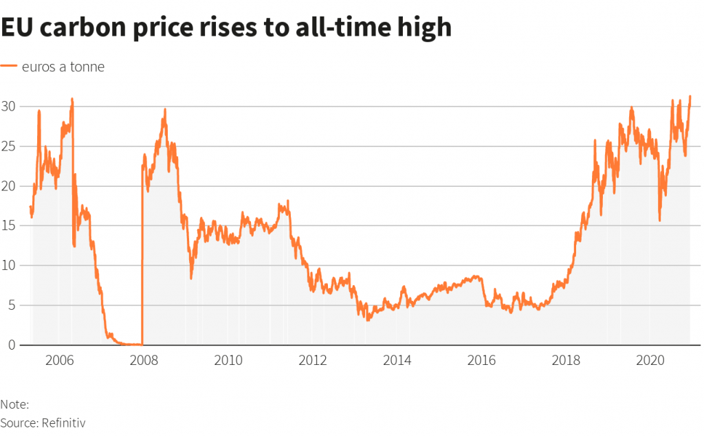 EU carbon price rises to historical high after the EU climate deal.