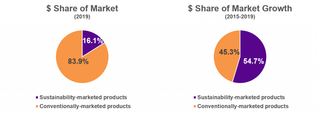 Sustainable-marketed products business growth