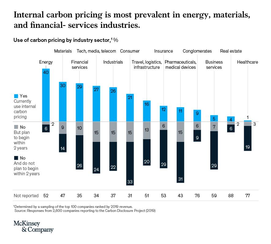 Internal Carbon Price