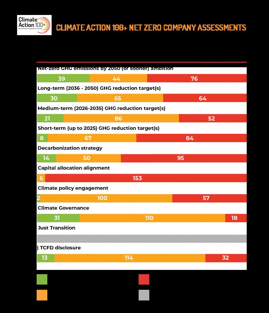 Climate 100+ Net-zero benchmark