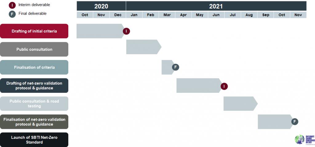 Net-Zero timeline by SBTi