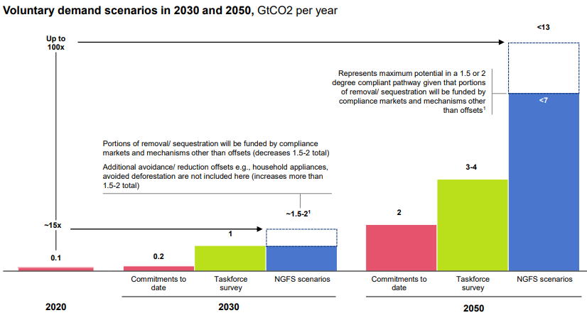 Voluntary Carbon Offset markets forcast by TSVCM