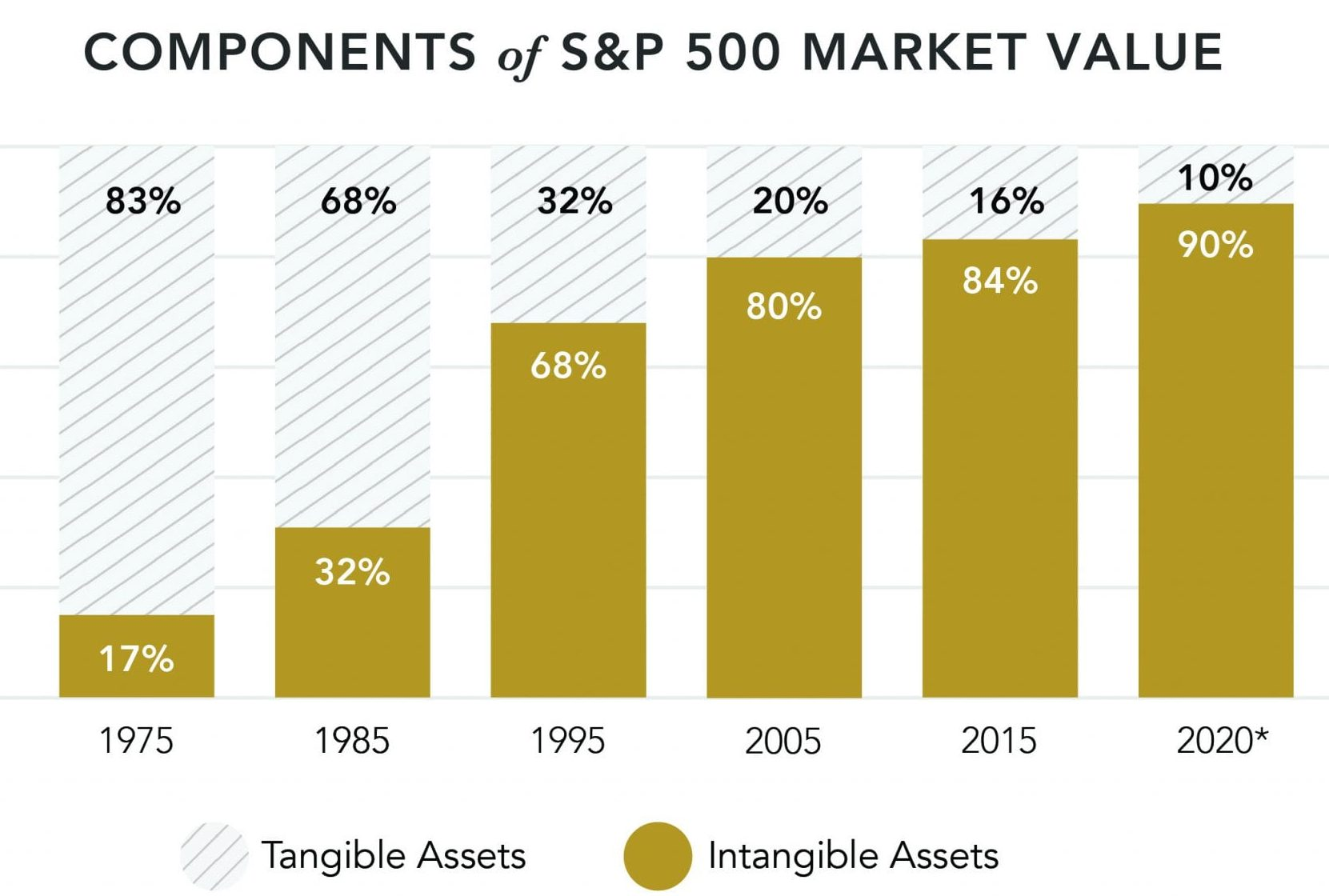 Intangible Assets in S&P500